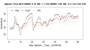 Hiệu chỉnh sản phẩm dự báo từ mô hình GMS và mô hình IFS bằng phương pháp MOS và lọc Kalman